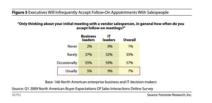 Nur 7% der Entscheider gehen nach einem Verkaufsmeeting den nächsten Schritt.